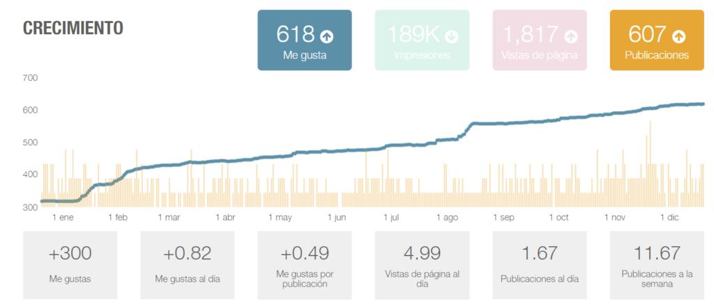 Gráfica de estadísticas de Facebook, número de seguidores al empezar el año: 318, y al acabar el año: 618.